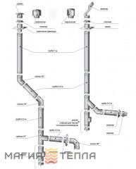 Версия-Люкс L=0,3м 0,8мм ф160